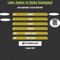 Luke James vs Dylan Asonganyi h2h player stats