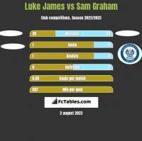 Luke James vs Sam Graham h2h player stats