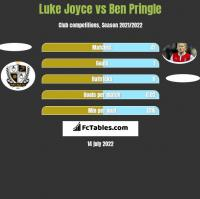 Luke Joyce vs Ben Pringle h2h player stats