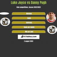 Luke Joyce vs Danny Pugh h2h player stats