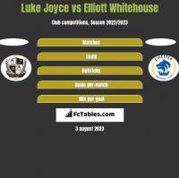 Luke Joyce vs Elliott Whitehouse h2h player stats
