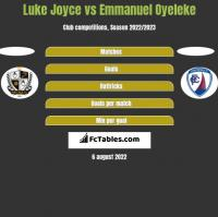 Luke Joyce vs Emmanuel Oyeleke h2h player stats
