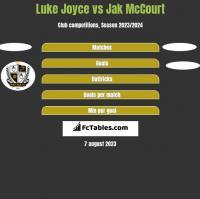 Luke Joyce vs Jak McCourt h2h player stats