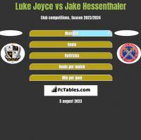 Luke Joyce vs Jake Hessenthaler h2h player stats