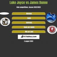 Luke Joyce vs James Dunne h2h player stats