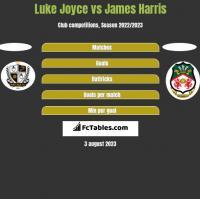 Luke Joyce vs James Harris h2h player stats