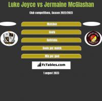 Luke Joyce vs Jermaine McGlashan h2h player stats