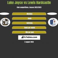 Luke Joyce vs Lewis Hardcastle h2h player stats
