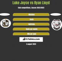 Luke Joyce vs Ryan Lloyd h2h player stats