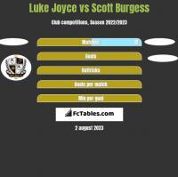 Luke Joyce vs Scott Burgess h2h player stats