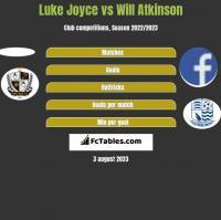 Luke Joyce vs Will Atkinson h2h player stats