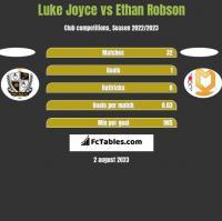 Luke Joyce vs Ethan Robson h2h player stats