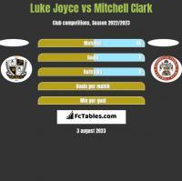 Luke Joyce vs Mitchell Clark h2h player stats