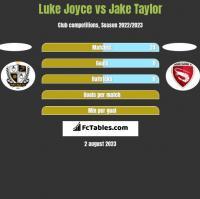 Luke Joyce vs Jake Taylor h2h player stats