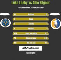 Luke Leahy vs Alfie Kilgour h2h player stats