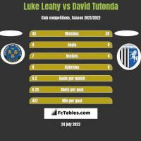 Luke Leahy vs David Tutonda h2h player stats