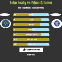 Luke Leahy vs Erhun Oztumer h2h player stats