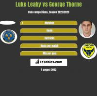 Luke Leahy vs George Thorne h2h player stats