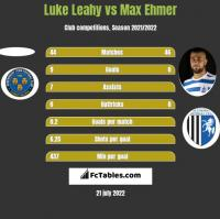 Luke Leahy vs Max Ehmer h2h player stats