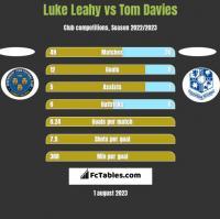 Luke Leahy vs Tom Davies h2h player stats