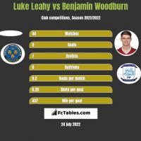 Luke Leahy vs Benjamin Woodburn h2h player stats