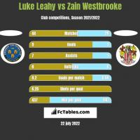 Luke Leahy vs Zain Westbrooke h2h player stats