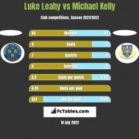 Luke Leahy vs Michael Kelly h2h player stats