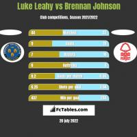 Luke Leahy vs Brennan Johnson h2h player stats