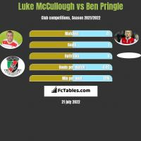 Luke McCullough vs Ben Pringle h2h player stats