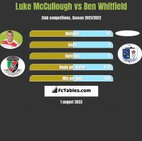 Luke McCullough vs Ben Whitfield h2h player stats