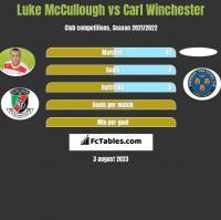 Luke McCullough vs Carl Winchester h2h player stats