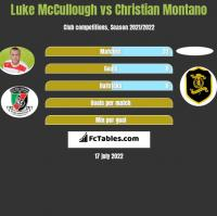 Luke McCullough vs Christian Montano h2h player stats