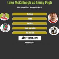 Luke McCullough vs Danny Pugh h2h player stats
