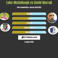 Luke McCullough vs David Worrall h2h player stats