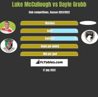 Luke McCullough vs Dayle Grubb h2h player stats