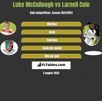 Luke McCullough vs Larnell Cole h2h player stats