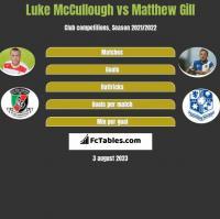 Luke McCullough vs Matthew Gill h2h player stats