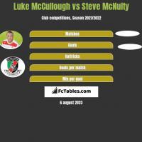 Luke McCullough vs Steve McNulty h2h player stats