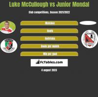 Luke McCullough vs Junior Mondal h2h player stats