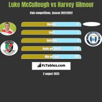 Luke McCullough vs Harvey Gilmour h2h player stats