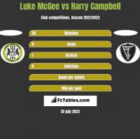 Luke McGee vs Harry Campbell h2h player stats