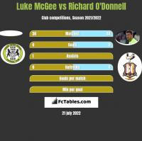 Luke McGee vs Richard O'Donnell h2h player stats