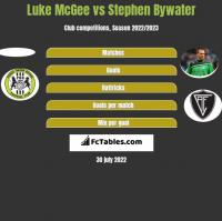 Luke McGee vs Stephen Bywater h2h player stats