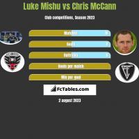 Luke Mishu vs Chris McCann h2h player stats