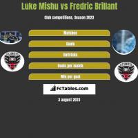 Luke Mishu vs Fredric Brillant h2h player stats