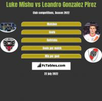 Luke Mishu vs Leandro Gonzalez Pirez h2h player stats