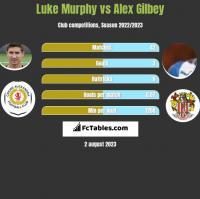 Luke Murphy vs Alex Gilbey h2h player stats