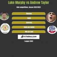 Luke Murphy vs Andrew Taylor h2h player stats