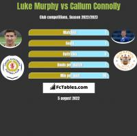 Luke Murphy vs Callum Connolly h2h player stats
