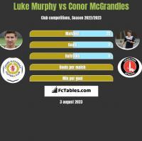 Luke Murphy vs Conor McGrandles h2h player stats